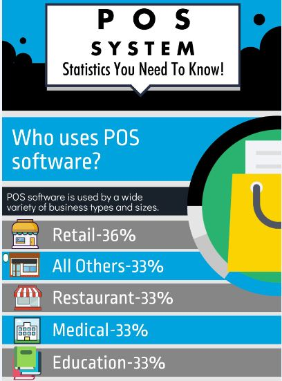 POS Systerm Statistics you need to know – Infographic